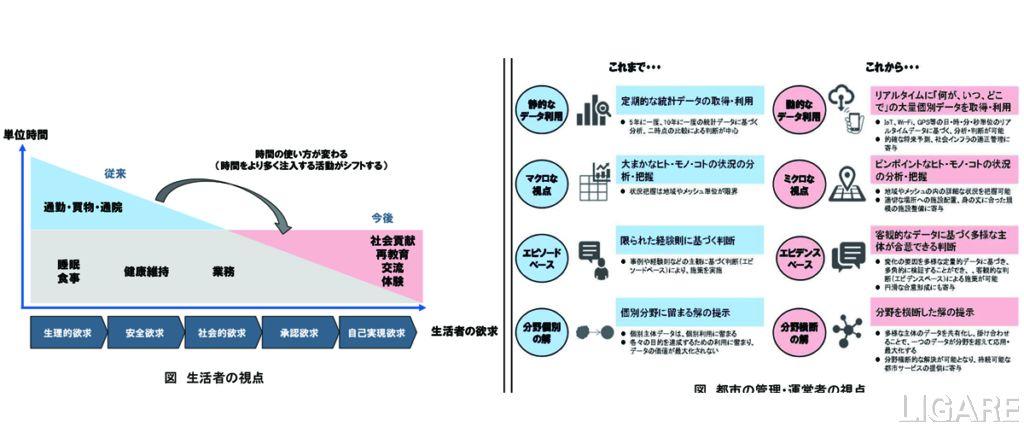 左:生活者の視点 右:都市の管理・運営者の視点