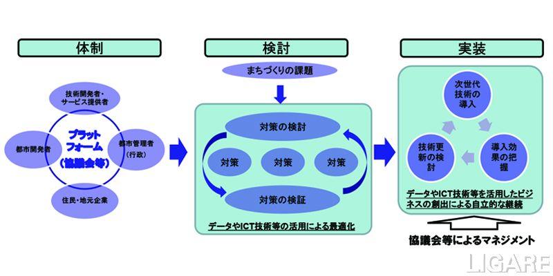 スマートシティの推進体制イメージ