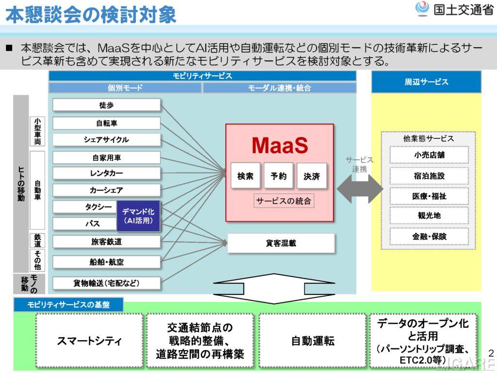 検討対象となるモビリティサービス・基盤技術(出典:国土交通省)