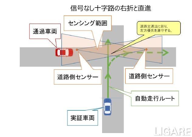 信号なし十字路の右折と直進