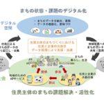 横浜市、東急電鉄、NTT ドコモ、NTT 「データ循環型のリビングラボ」共同実証実験をたまプラーザで開始