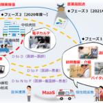 伊那市とMONET 医師の診察を遠隔で受けられる移動診察車の実証を実施
