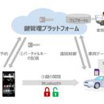 NTTドコモら5社 スマホでドアの開閉「バーチャルキー」を活用した無人貸し渡しカーシェアサービス実証実験をタイで開始