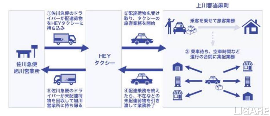 北海道初となる乗用タクシーによる貨客混載事業の運用フロー