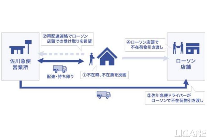 佐川×Lawson1