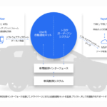 トヨタとUber、自動運転技術の協業を拡大 ライドシェア専用車両導入へ