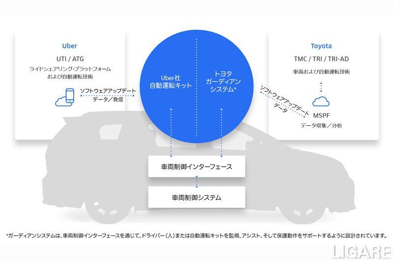 トヨタとUber 協業の概要