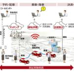 富士通、自治体向けオンデマンド交通サービス提供へ 地域交通の活性化支援