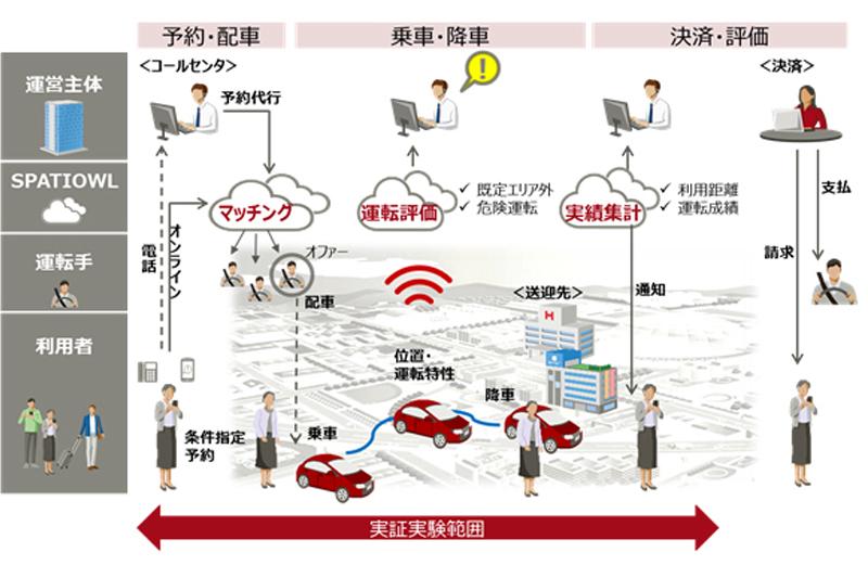 2018年に実施した実証実験のシステムイメージ(富士通プレスリリースより)
