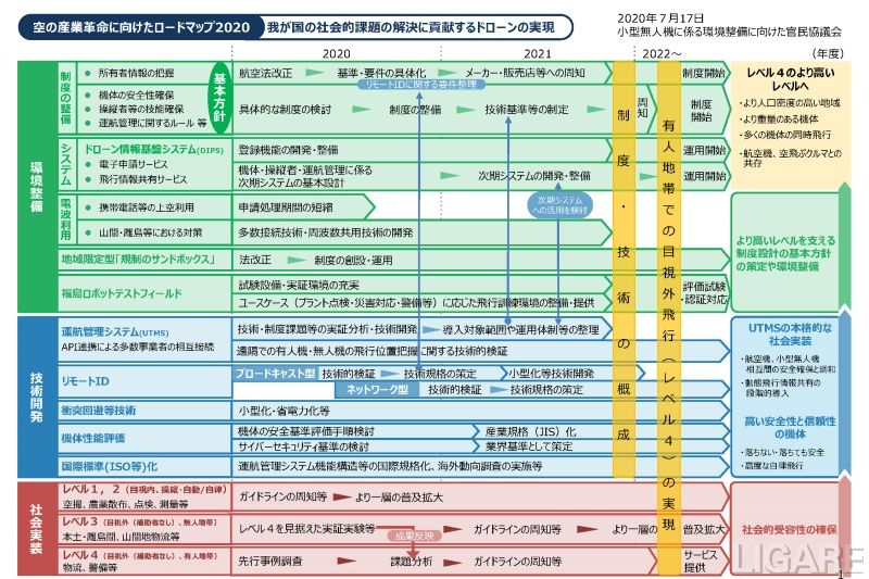 空の産業革命に向けたロードマップ2020 (提供:一般社団法人日本UAS産業振興協議会)