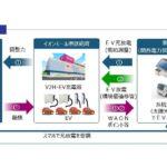 イオン、関西電力を含む4社と堺市 V2Hとブロックチェーン技術を活用した実証を開始
