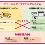 日産自動車、電気自動車と小売店とのマッチングサービス「チャージング+(プラス)」の実証実験を実施