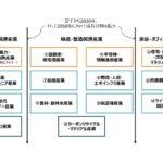経産省、カーボンニュートラル実現に向け「グリーン成長戦略」発表
