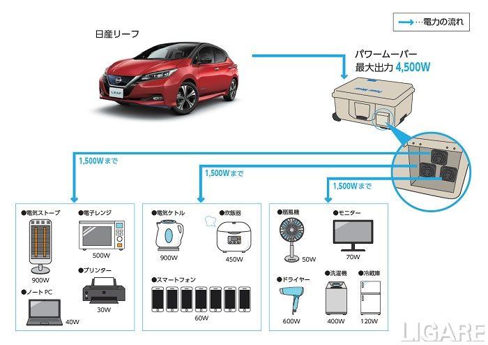 「日産リーフ」からの電力供給イメージ図(参考例)