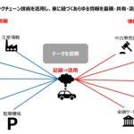 トヨタが早期実装を目指すブロックチェーン構想とは?