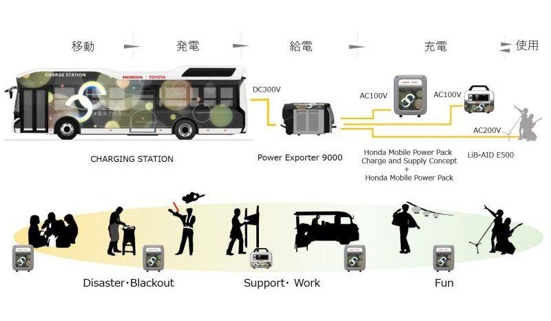 発電から給電まで一貫したプロセス(トヨタのプレリリースより)