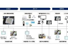 IoT技術等を用いた遠隔からの支援体制の全体像