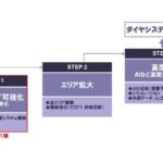 西日本鉄道と日立、次世代バス事業に関する協創を開始