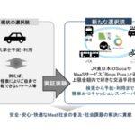 JR東日本×東京海上日動、MaaS向け新保険サービスを共同開発