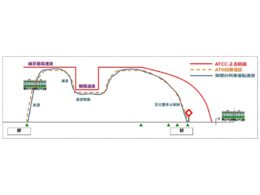 ATOによる列車制御イメージ