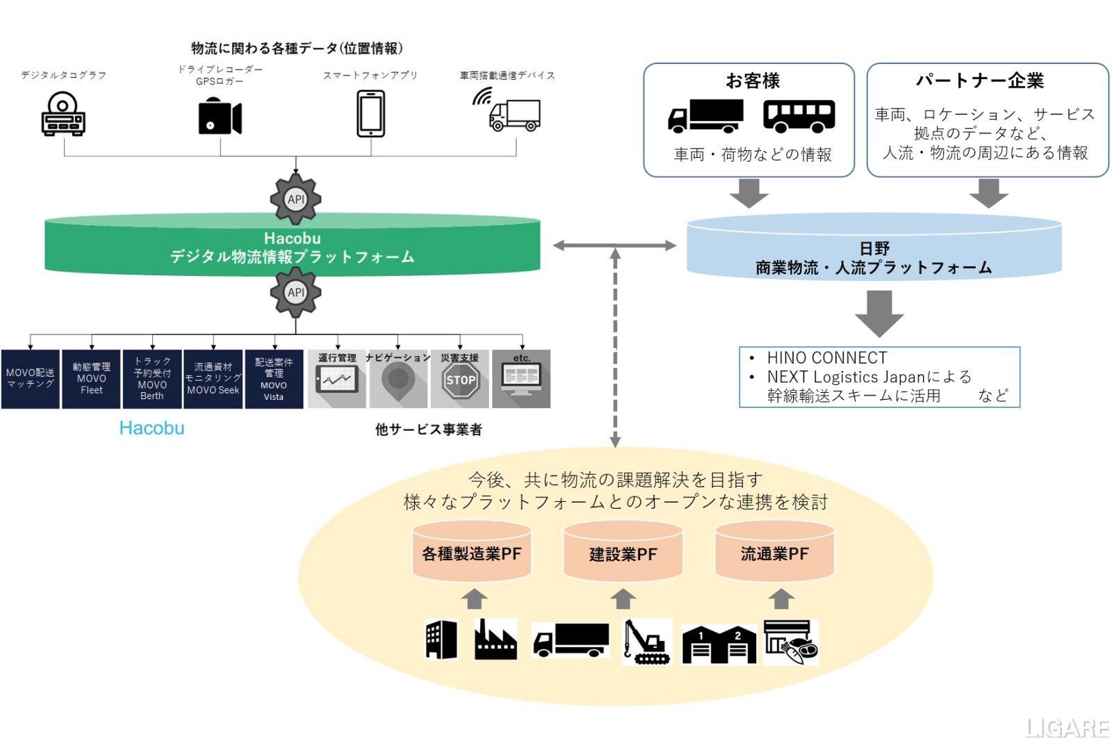 日野自動車とHacobuのデータ連携イメージ図