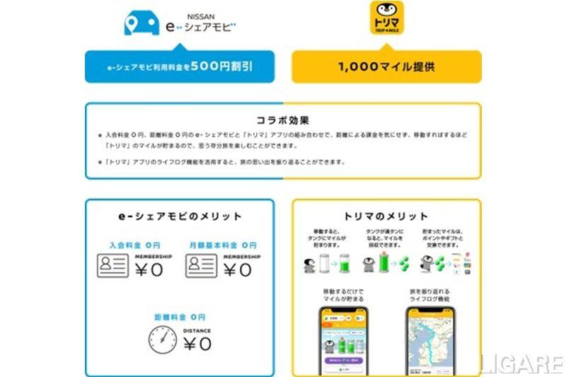 コラボレーションキャンペーン概要図(インクリメントP プレスリリースより)