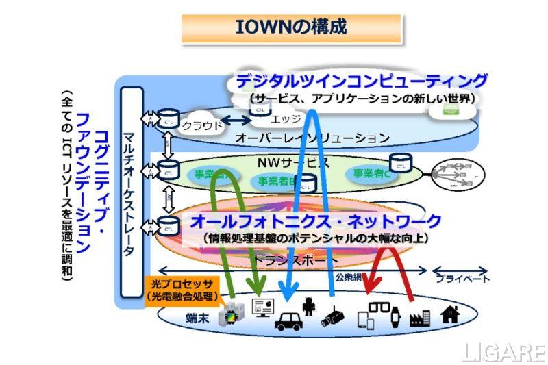IOWN構想のイメージ