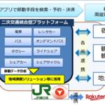 JR東日本、東急電鉄、楽天が日本初の観光型MaaSを実証 2019年春、伊豆でスタート