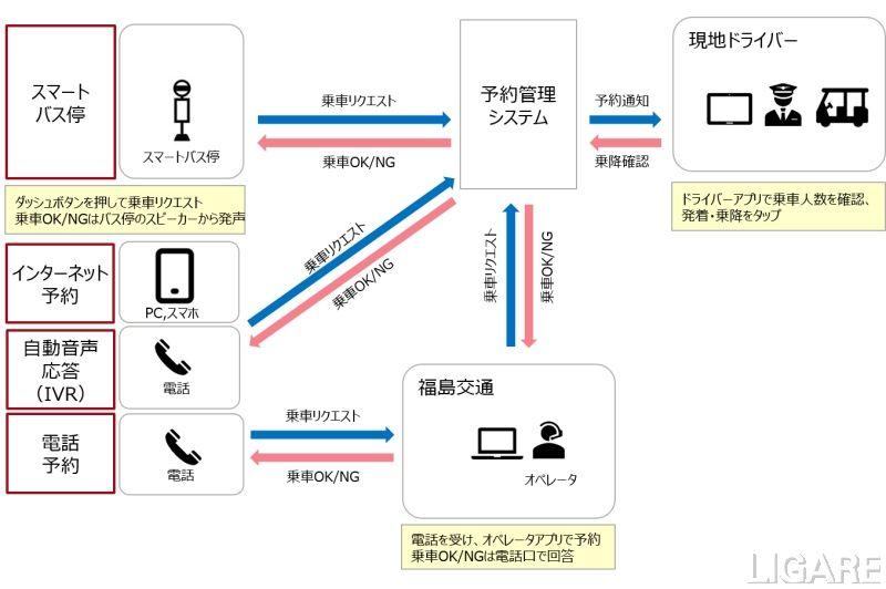 福島交通6