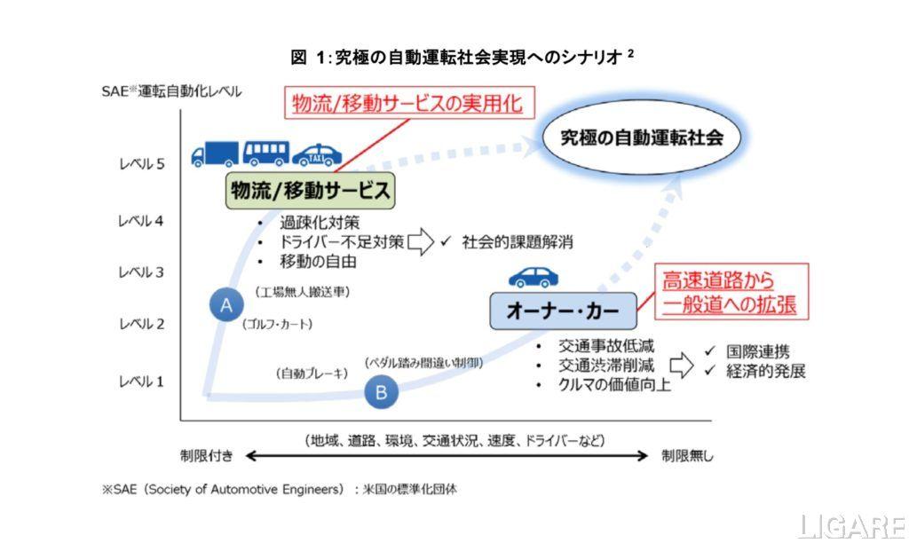 官民ITS構想・ロードマップ2019「究極の自動運転社会の実現へのシナリオ」