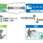 日本版MaaS実現へ JR東日本と小田急電鉄が連携