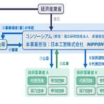 日本工営、先進MaaS実現目指すデータ利活用事業の実施プロジェクト決定