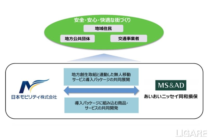 AD損保×日本モビリティ