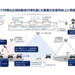 北大、岩見沢市、NTTら、5G等を活用し、農機自動走行と遠隔監視の実現へ