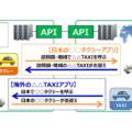 デンソーテン タクシー配車アプリの海外相互利用技術を開発