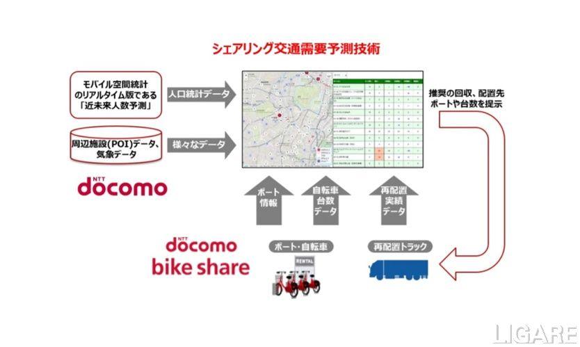 シェアリング交通需要予測技術イメージ図
