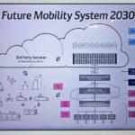 デンソー 未来のモビリティシステムに「MaaS・車載・通信」で存在感