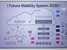 2030年の未来のクルマとサービスのあり方を描いた「Future Mobility System 2030」