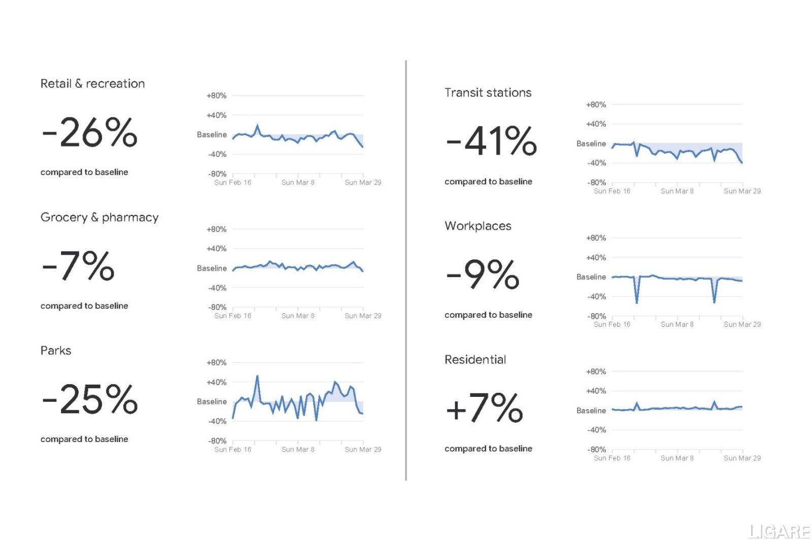 グーグルによる場所別移動推移のレポート(日本、2020年3月29日時点)