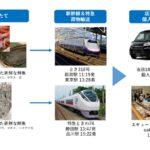 電車での貨客混載の取り組みまとめ【2020年~2021年10月】