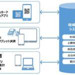 凸版印刷 決済プラットフォーム「地域Pay」の提供開始 地域のキャッシュレス化へ