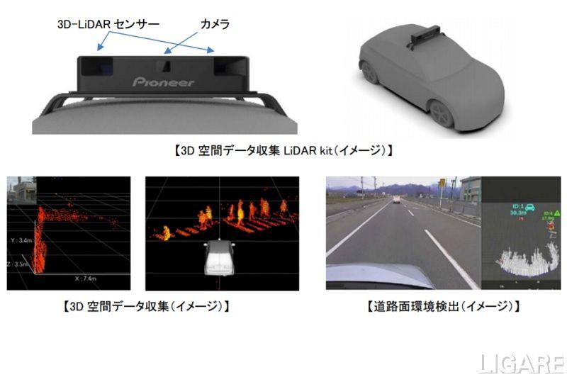 3D 空間データ収集LiDAR kitの設置イメージなど