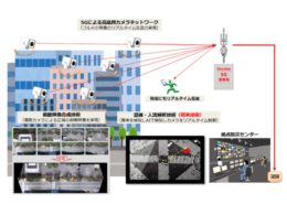 俯瞰映像合成技術と5Gを活用した監視カメラサービスのイメージ図