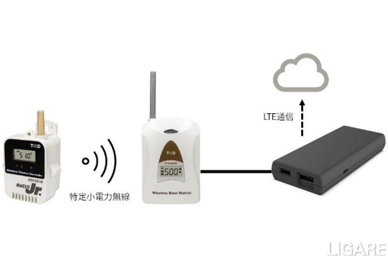 左からRTR501BL子機<br> RTR501BL親機<br> GPSモジュール端末
