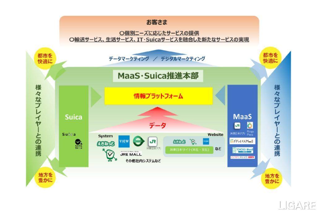 「MaaS・Suica推進本部」の役割と、データマーケティングのイメージ