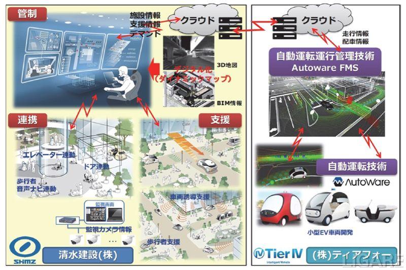 車両・施設の連携技術の概要