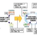 街全体がターミナル 八戸市民の重要な足、 バスの整備プロジェクト 福島大学 吉田樹准教授 第二回INTERVIEW