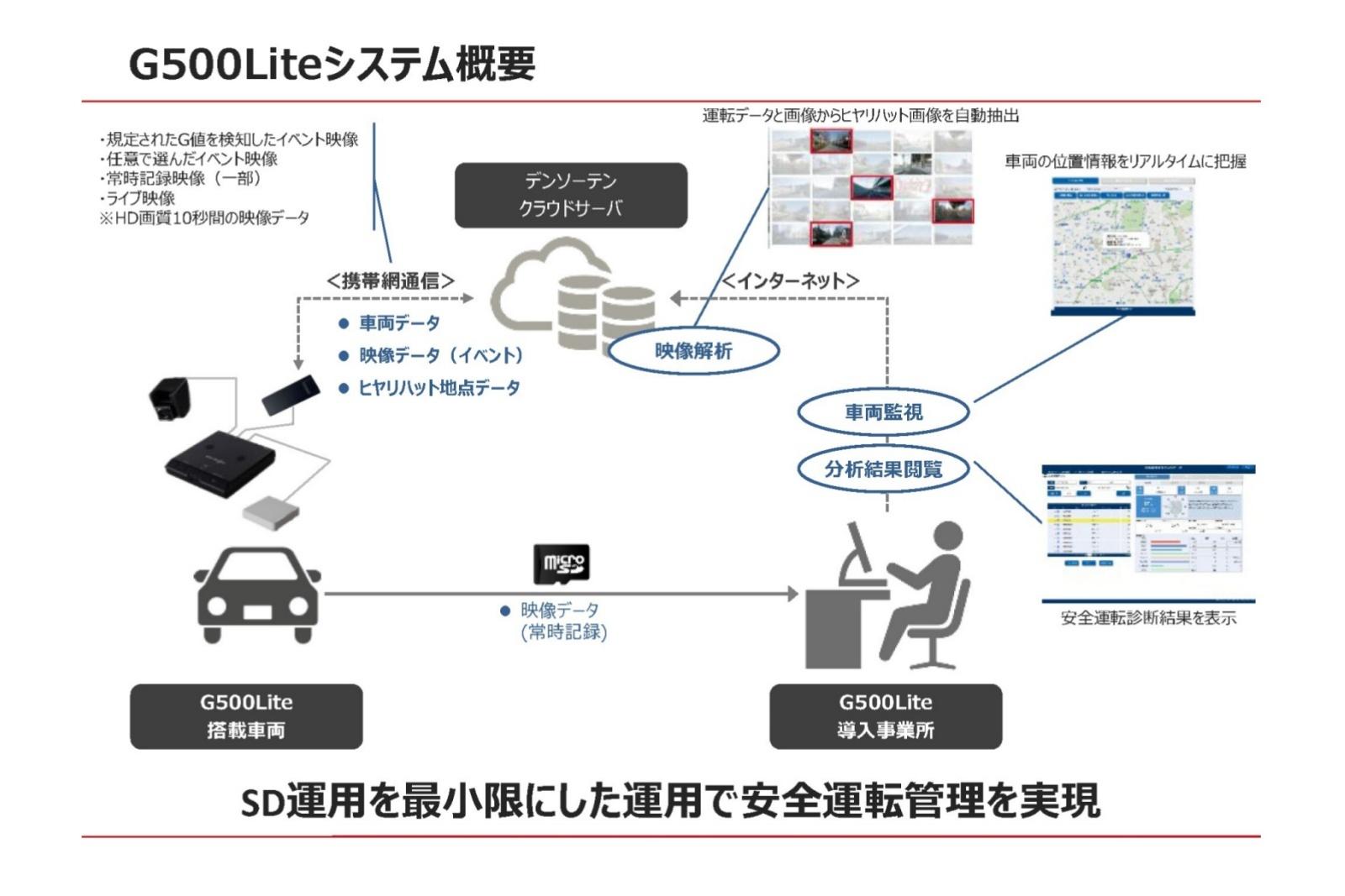 「G500Lite」のシステム構成