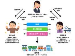 「ささえあいセンター買い物支援サービス」のイメージ図
