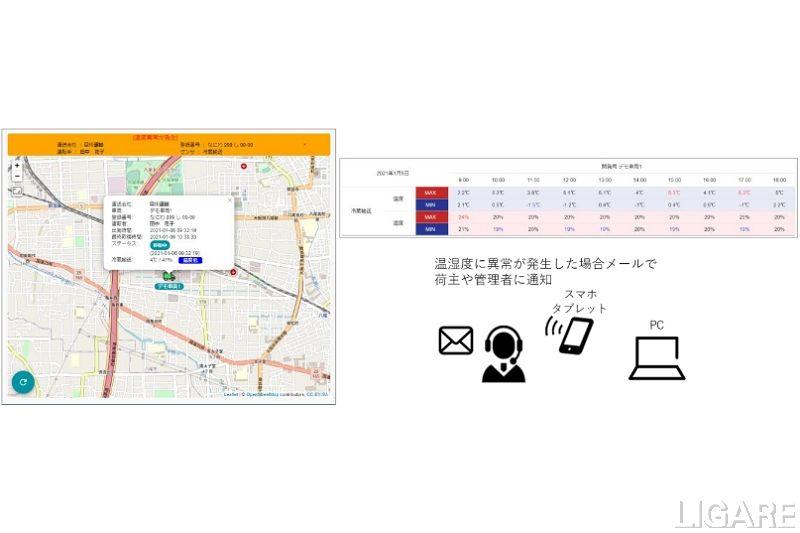 記録された位置情報と<br> 温湿度の推移